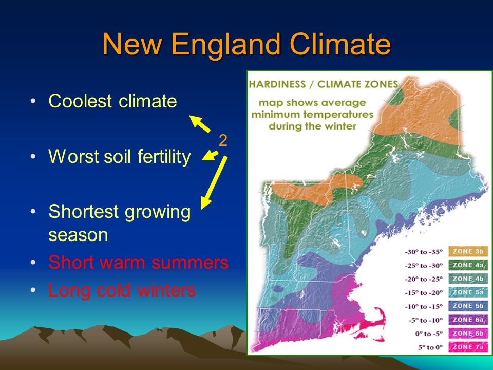 New England Climate Coolest climate Worst soil fertility