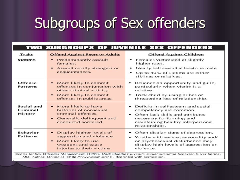 Subgroups of Sex offenders
