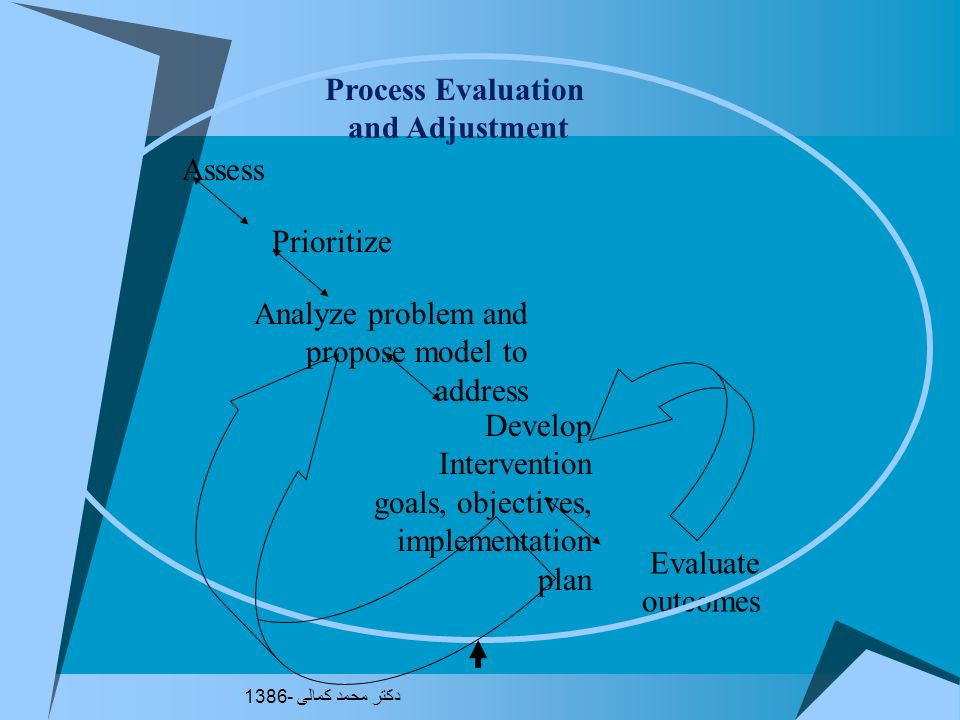Process Evaluation and Adjustment
