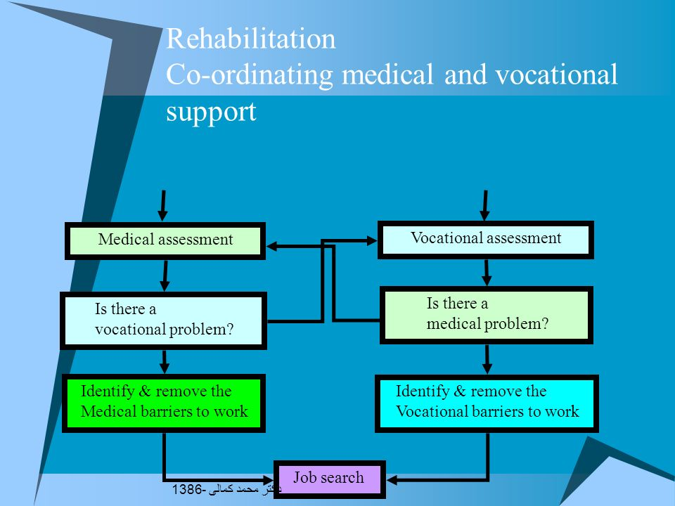 Co-ordinating medical and vocational support