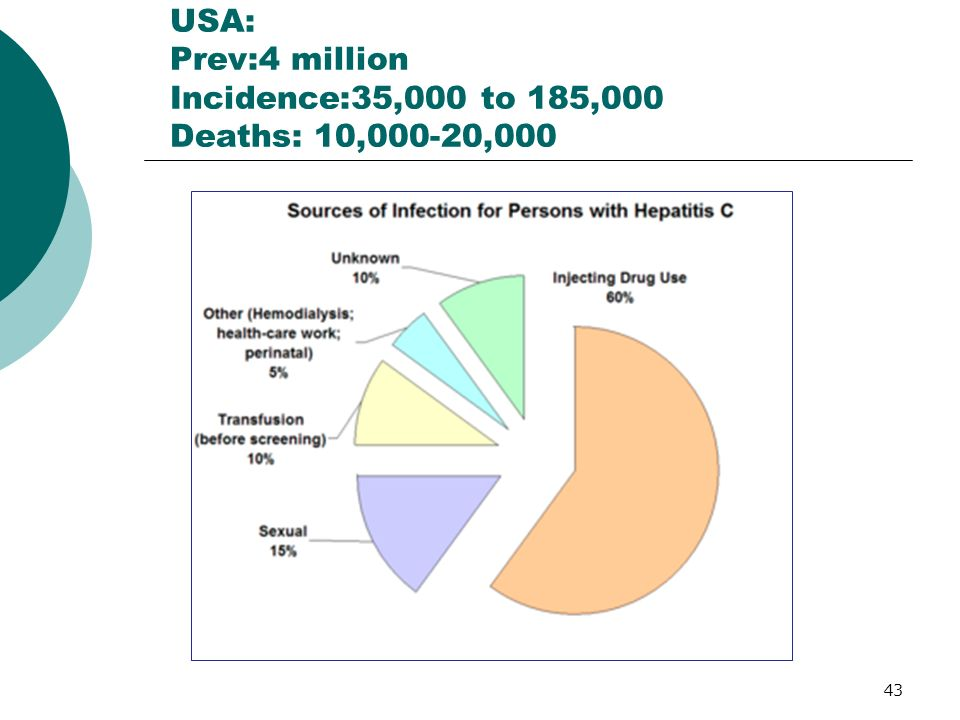 USA: Prev:4 million Incidence:35,000 to 185,000 Deaths: 10,000-20,000