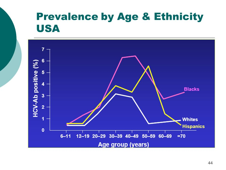 Prevalence by Age & Ethnicity USA