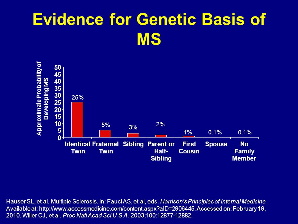 Evidence for Genetic Basis of MS