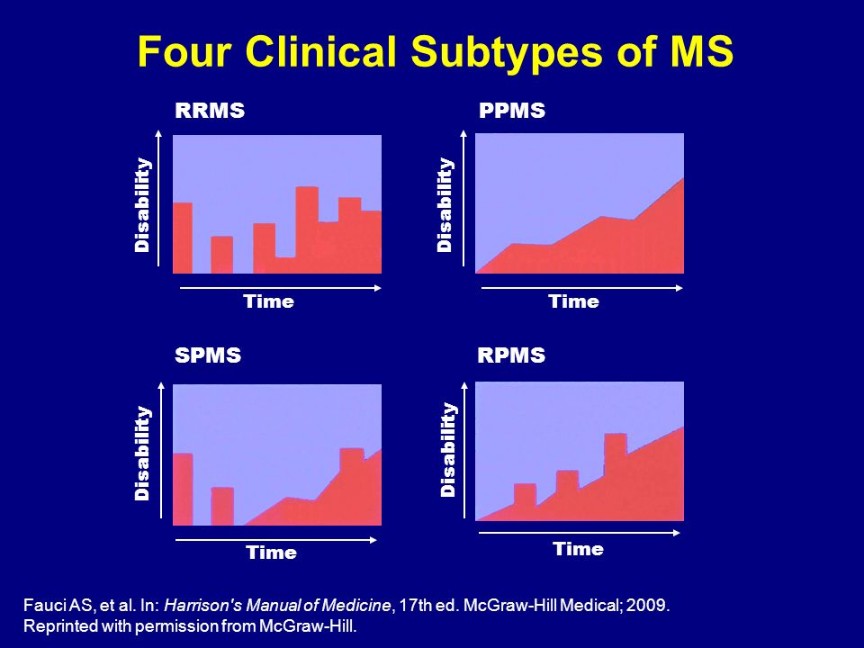 Four Clinical Subtypes of MS