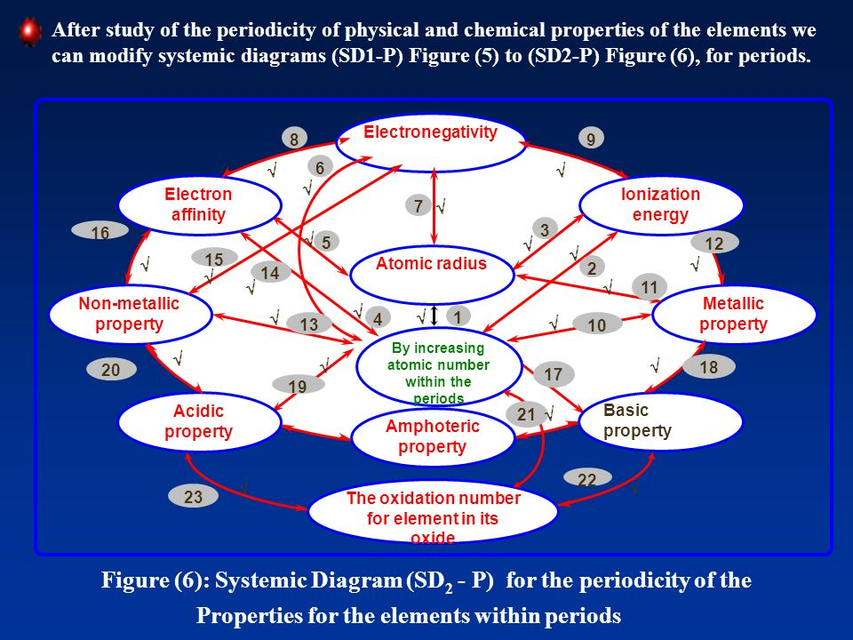 Figure (6): Systemic Diagram (SD2 - P) for the periodicity of the