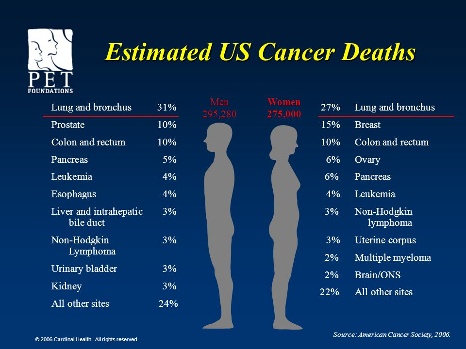 Estimated US Cancer Deaths