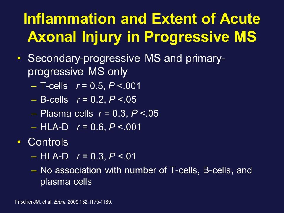 Inflammation and Extent of Acute Axonal Injury in Progressive MS