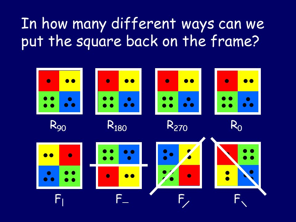 In how many different ways can we put the square back on the frame