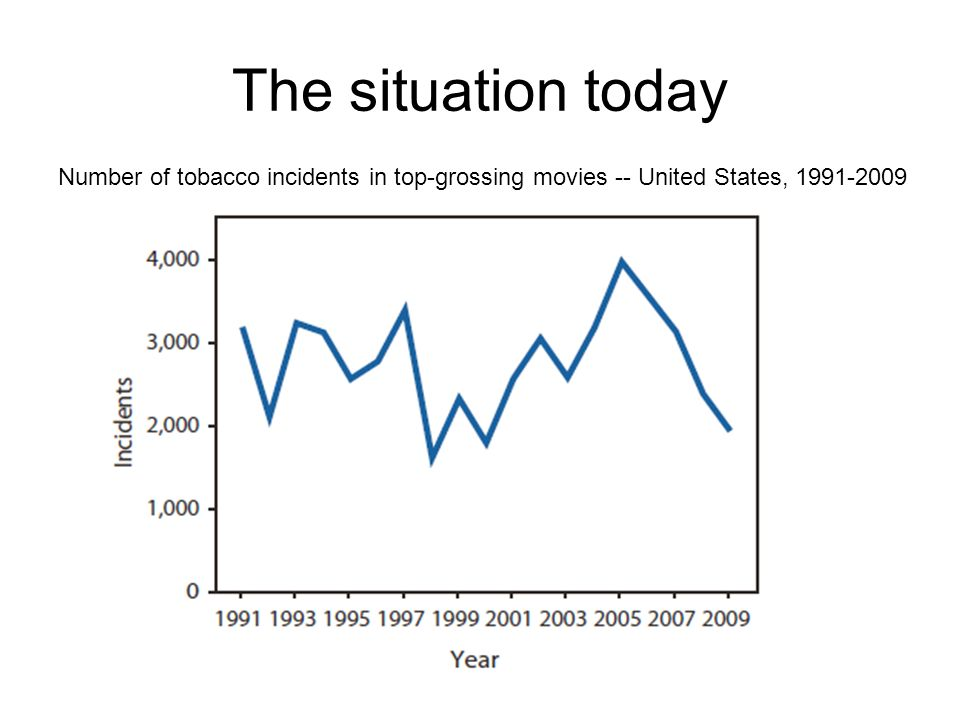 The situation today Number of tobacco incidents in top-grossing movies -- United States, 1991-2009.
