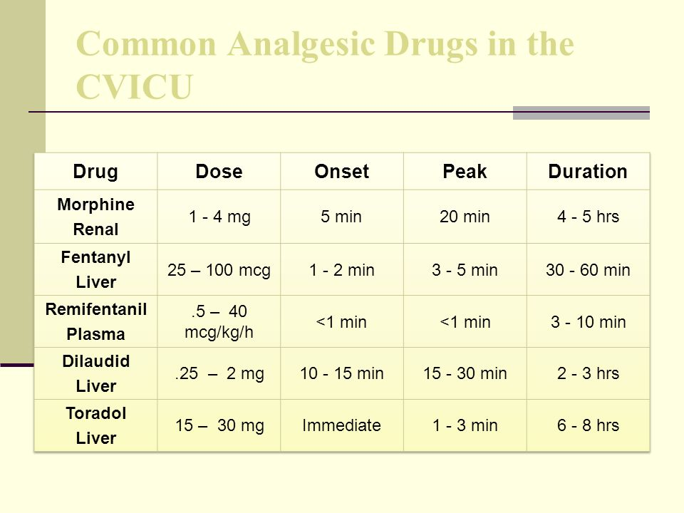 Common Analgesic Drugs in the CVICU