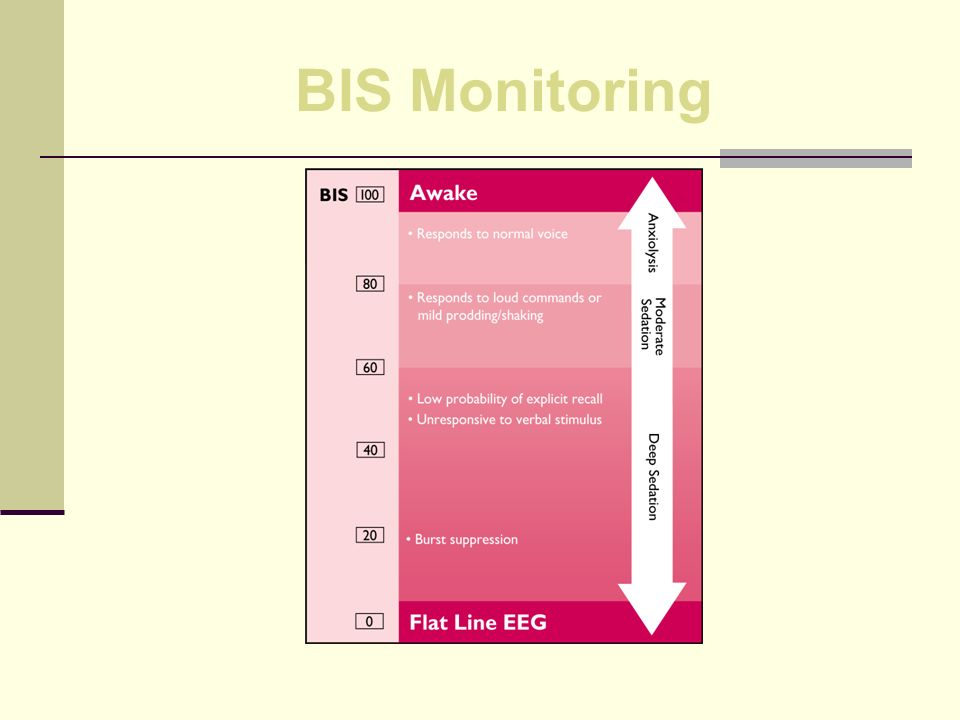 BIS Monitoring