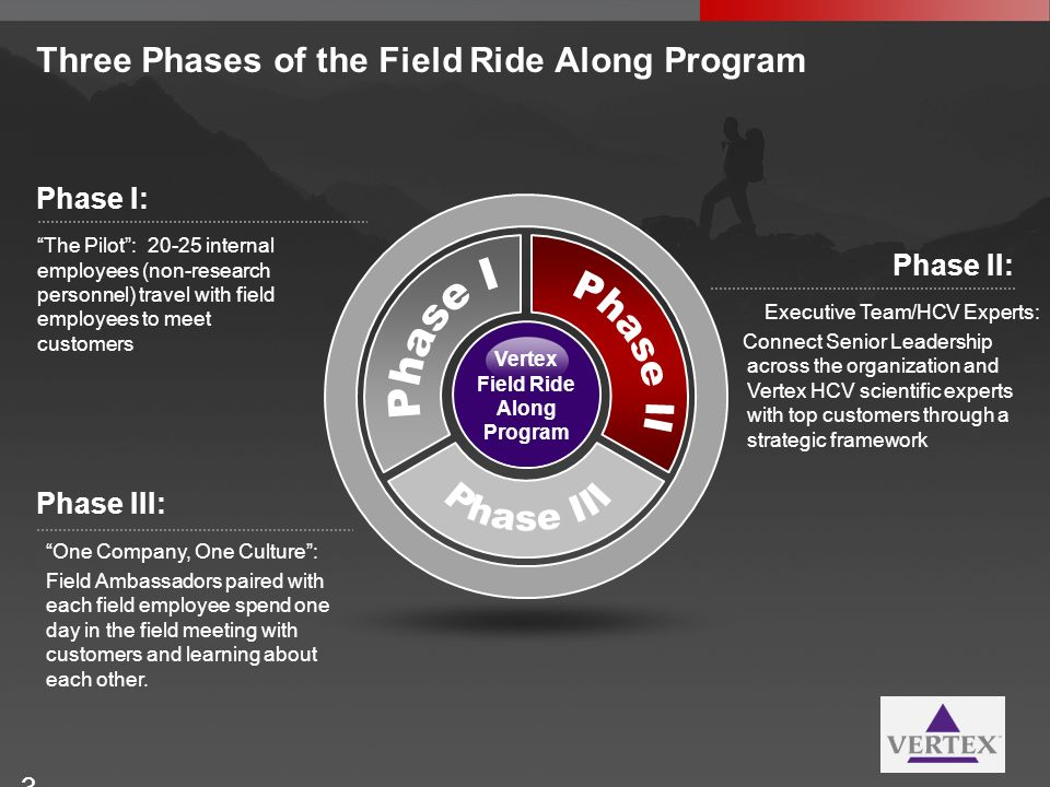 Three Phases of the Field Ride Along Program