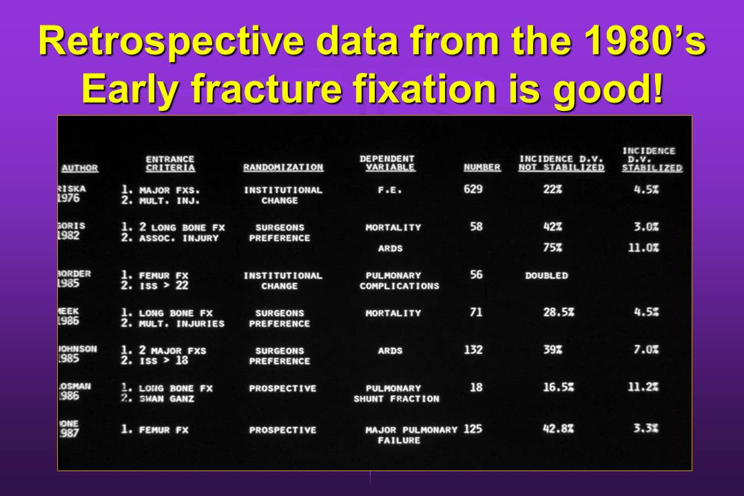 Retrospective data from the 1980's Early fracture fixation is good!