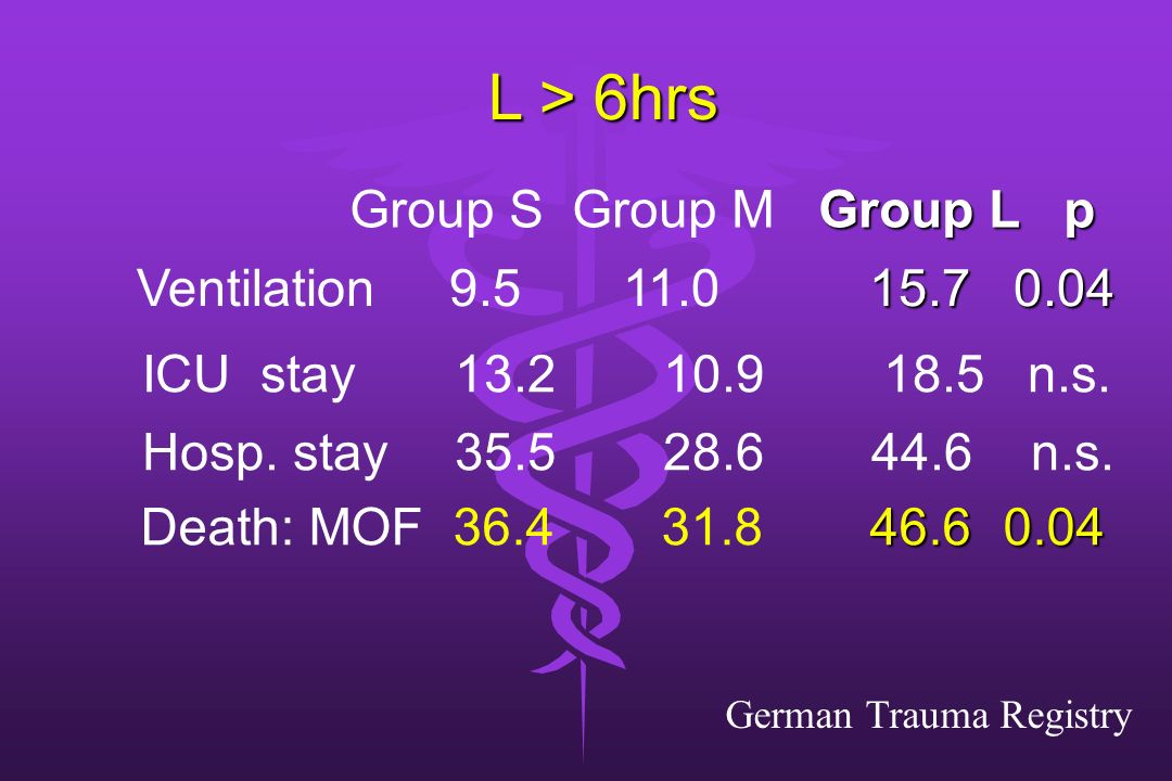 L > 6hrs Group S Group M Group L p ICU stay n.s.