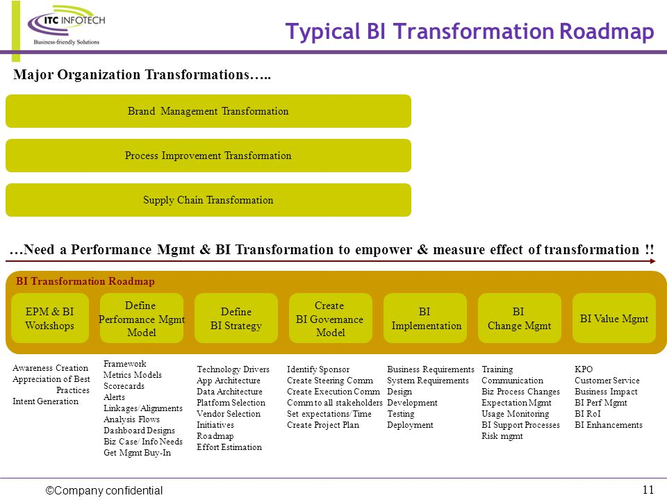 Typical BI Transformation Roadmap