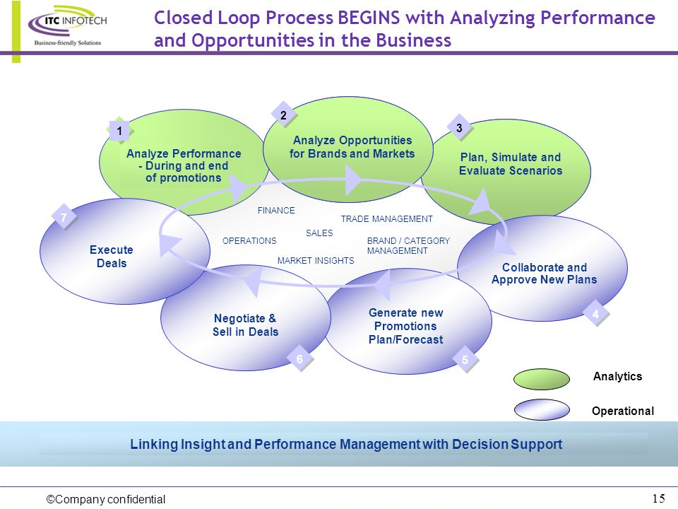 Closed Loop Process BEGINS with Analyzing Performance and Opportunities in the Business