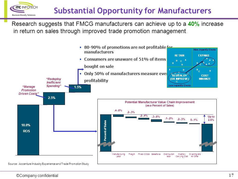 Substantial Opportunity for Manufacturers