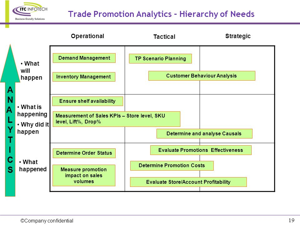 Trade Promotion Analytics – Hierarchy of Needs