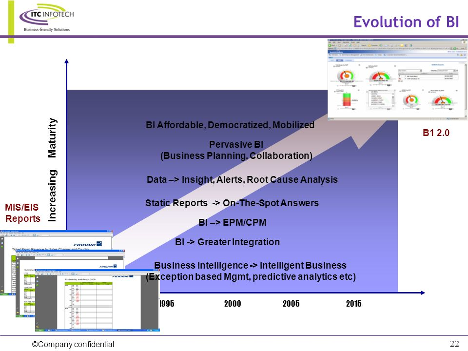 Evolution of BI Increasing Maturity