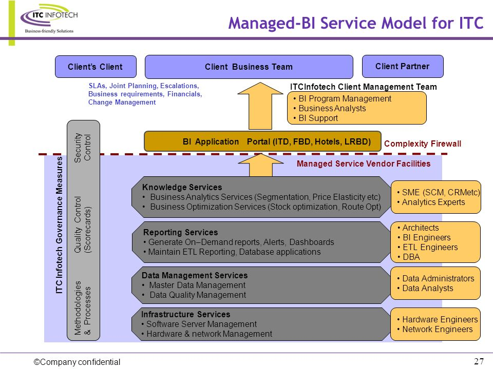 Managed-BI Service Model for ITC