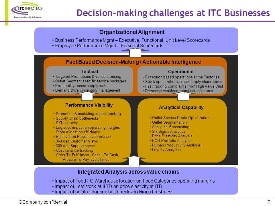 Decision-making challenges at ITC Businesses
