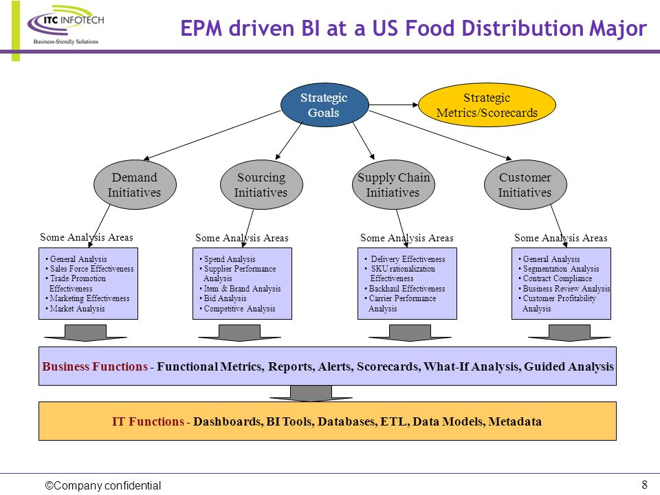 EPM driven BI at a US Food Distribution Major