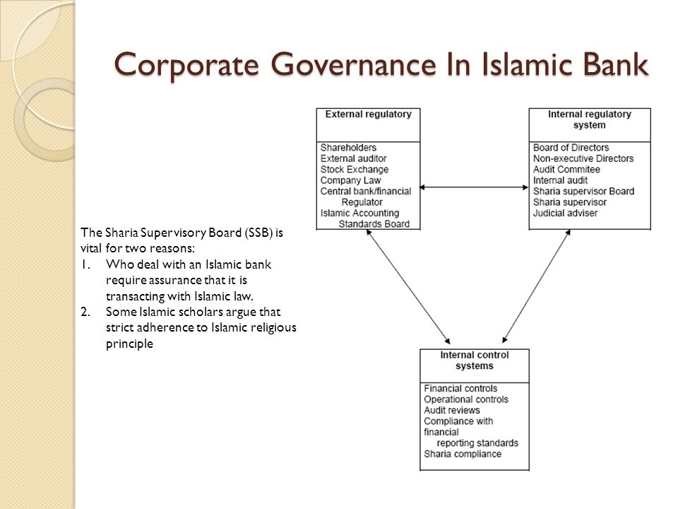 Corporate Governance In Islamic Bank