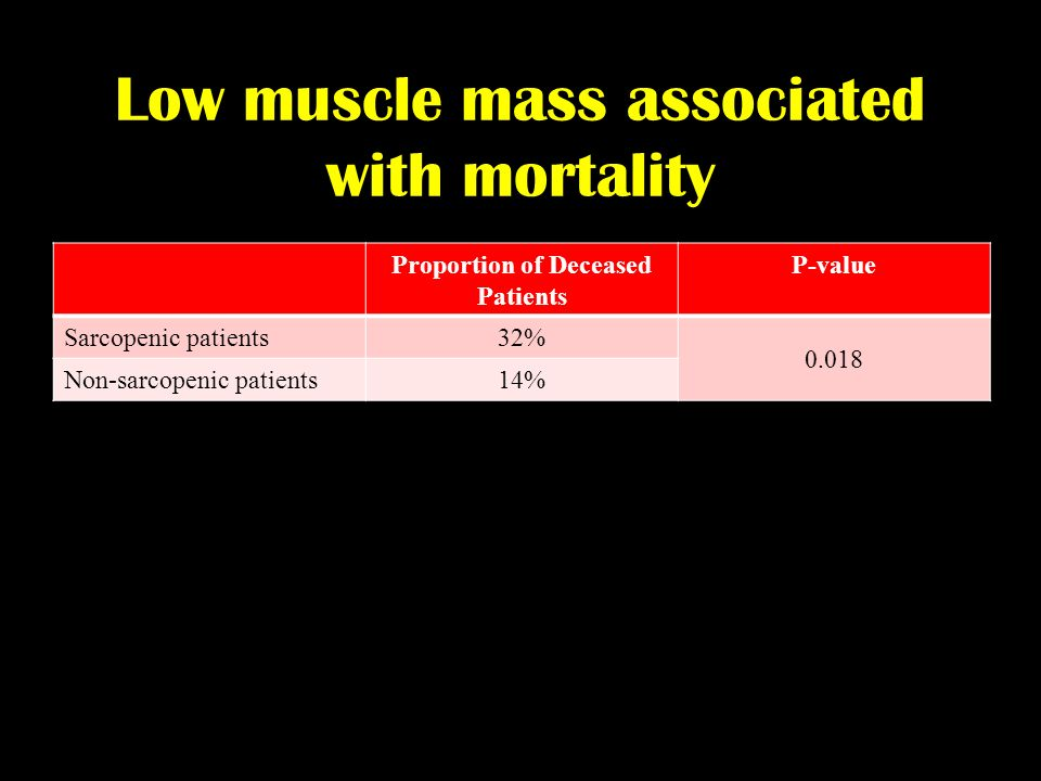 Low muscle mass associated with mortality