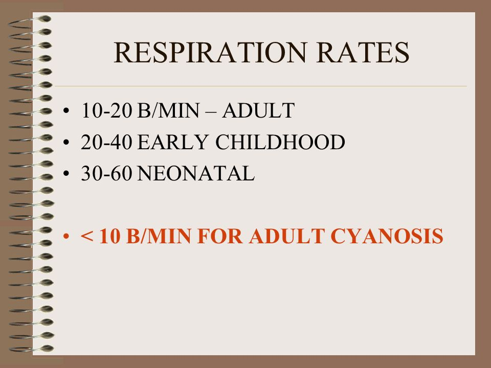 RESPIRATION RATES B/MIN – ADULT EARLY CHILDHOOD