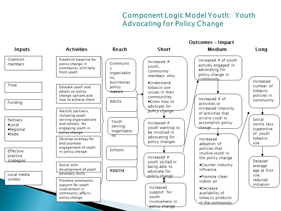 social media policy template for schools - the logic model in mental health program development ppt