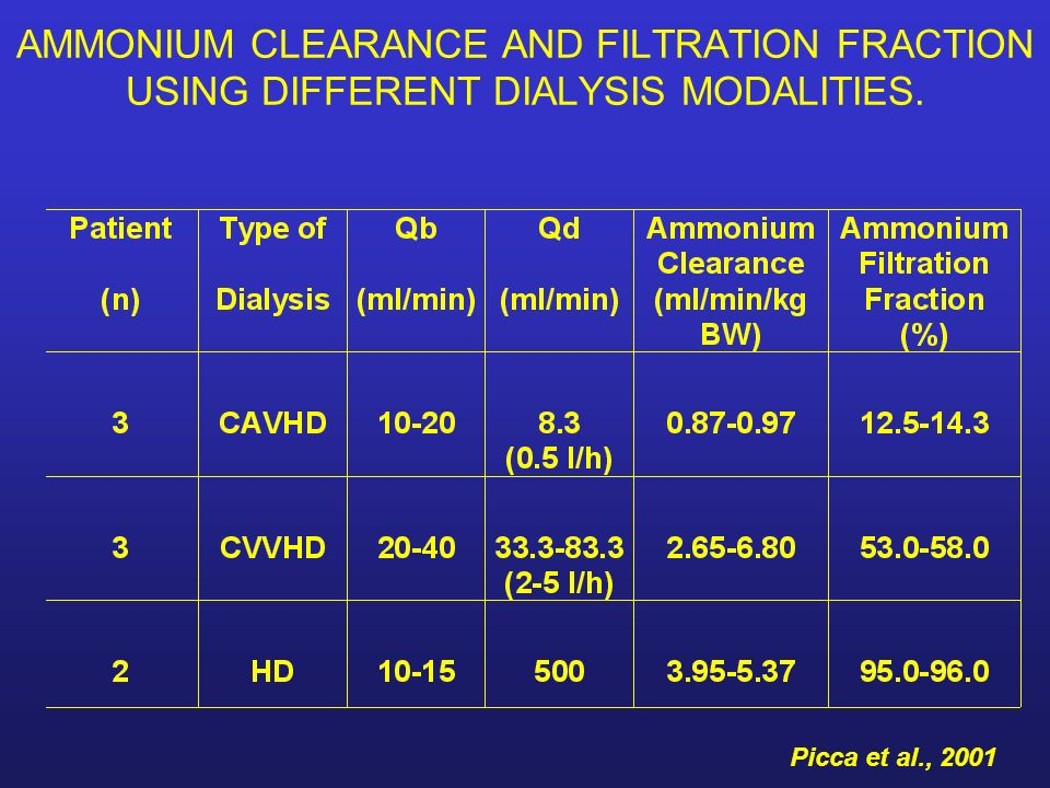 AMMONIUM CLEARANCE AND FILTRATION FRACTION USING DIFFERENT DIALYSIS MODALITIES.
