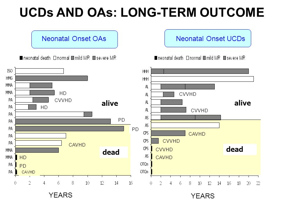 UCDs AND OAs: LONG-TERM OUTCOME