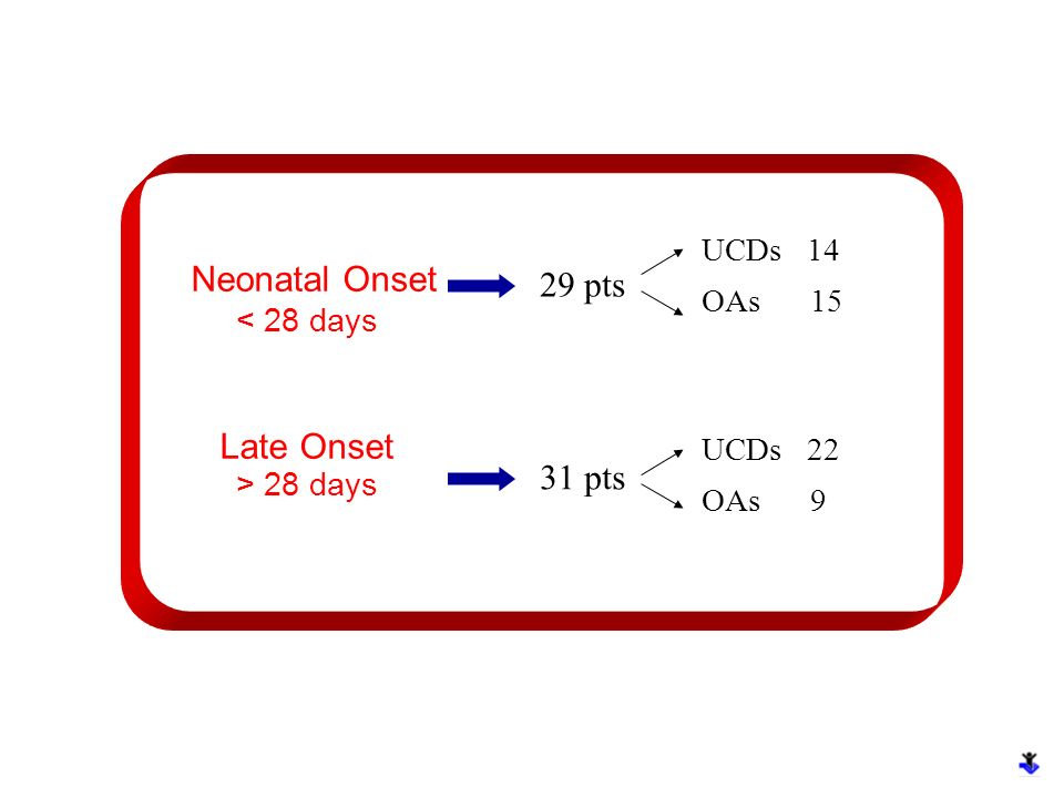 Neonatal Onset 29 pts Late Onset 31 pts UCDs 14 < 28 days OAs 15
