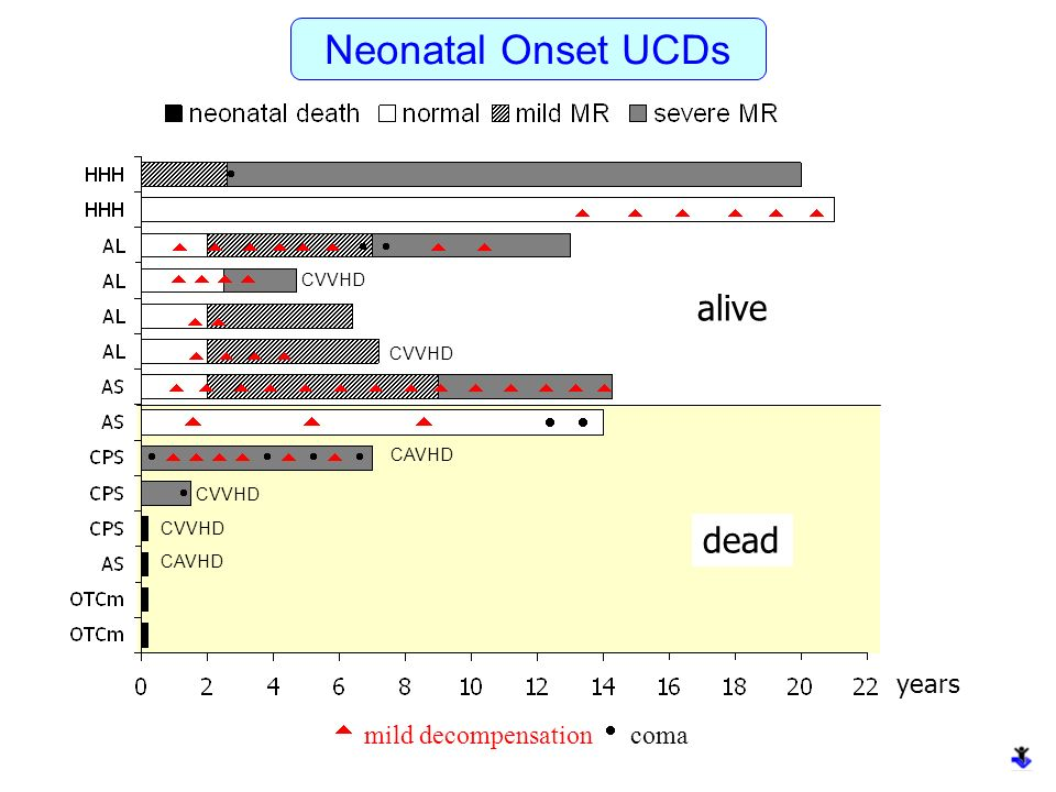 Neonatal Onset UCDs alive dead      years
