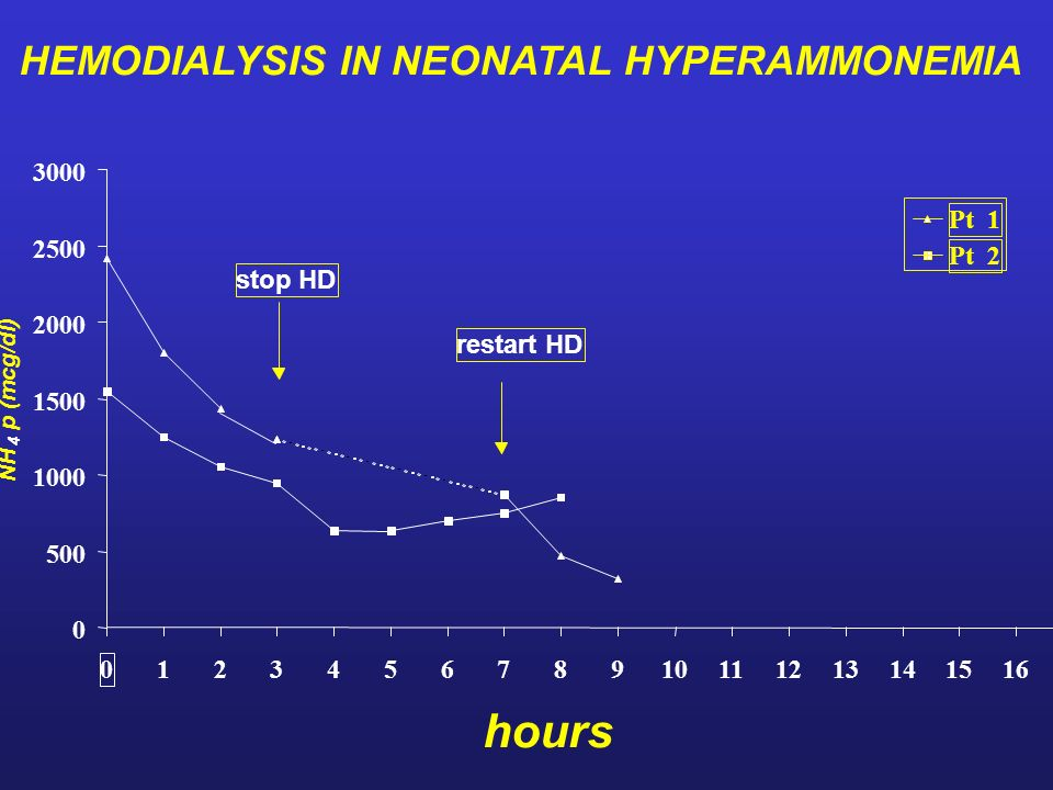 hours HEMODIALYSIS IN NEONATAL HYPERAMMONEMIA 3000 Pt Pt 2