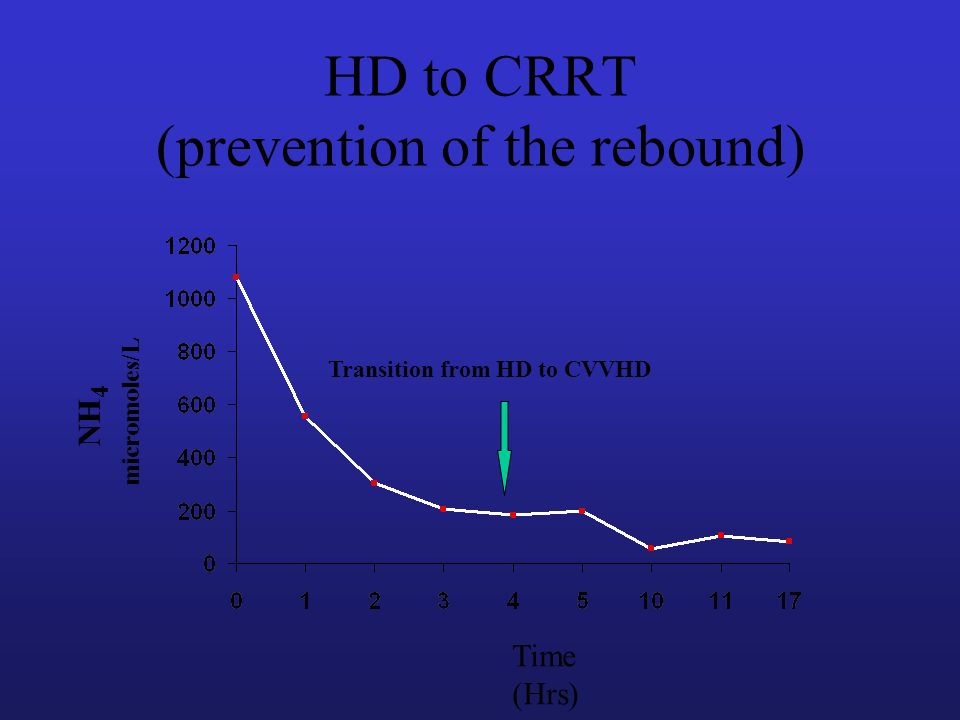 HD to CRRT (prevention of the rebound)