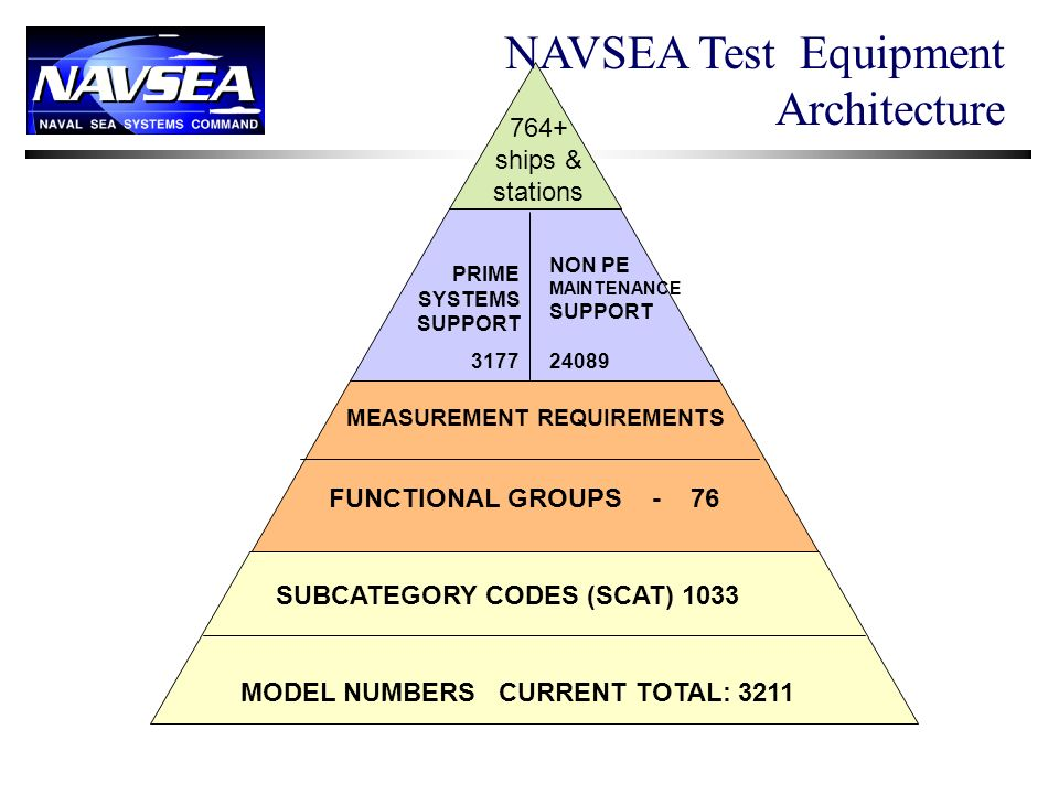 NAVSEA Test Equipment Architecture