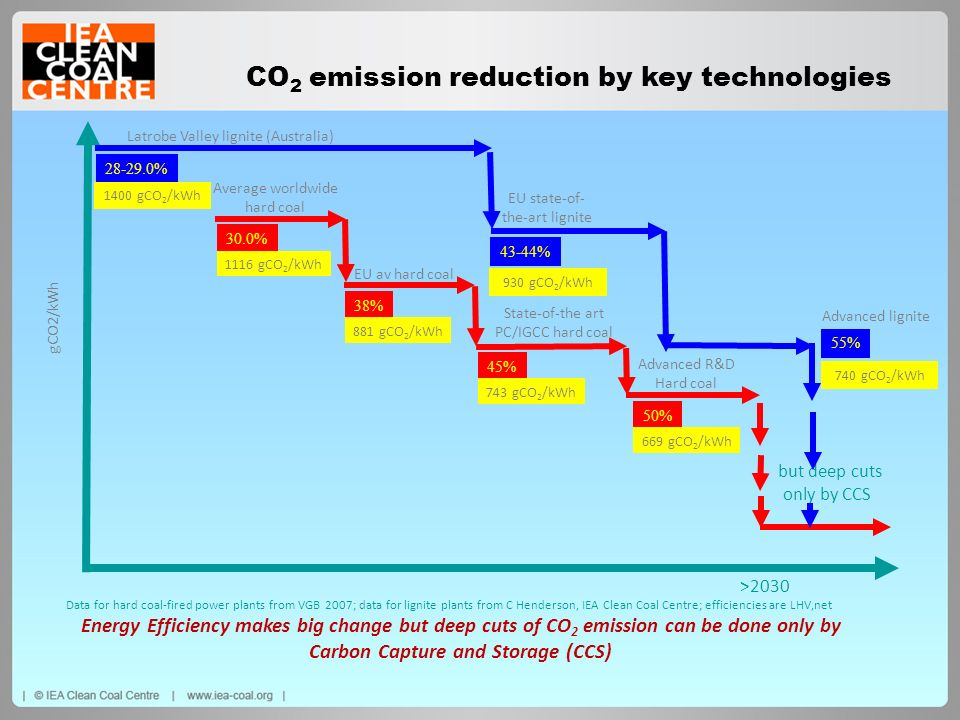 CO2 emission reduction by key technologies