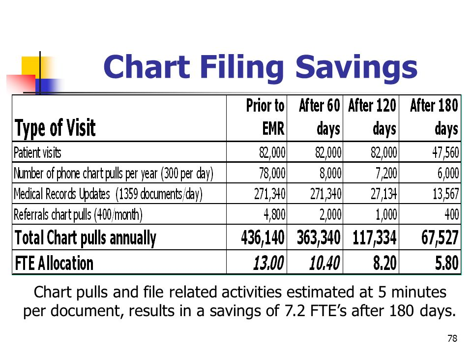 Chart Filing Savings Question: Should we keep both slides or choose one
