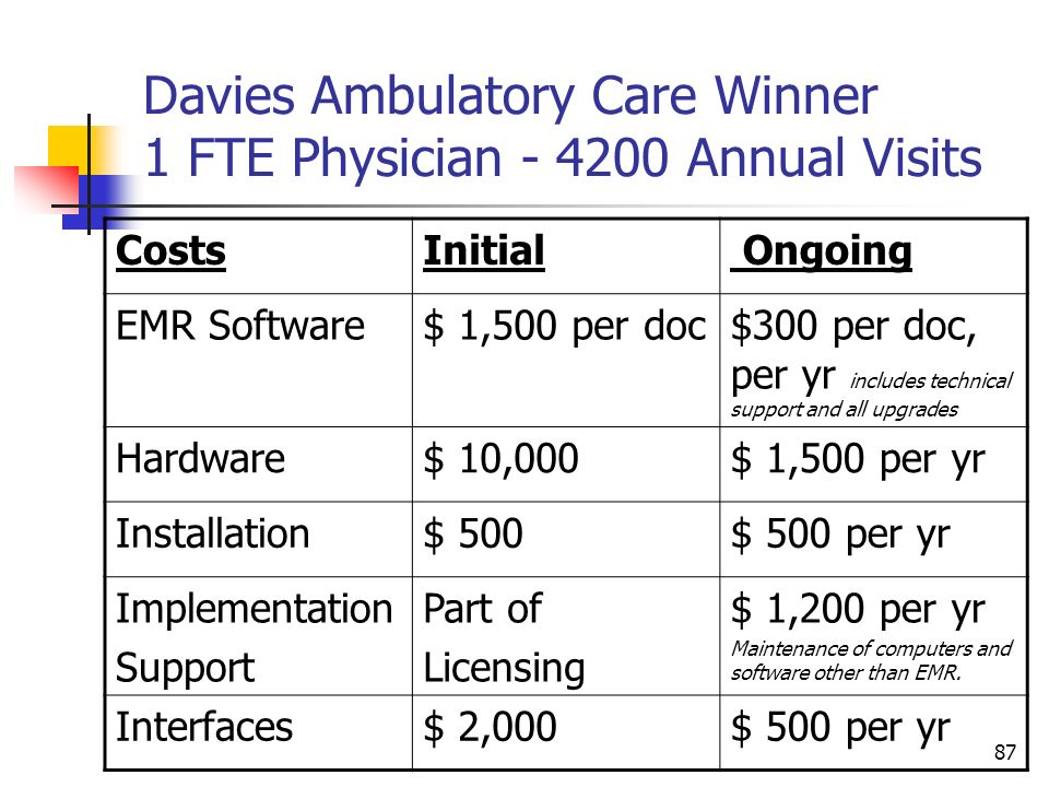 Davies Ambulatory Care Winner 1 FTE Physician Annual Visits