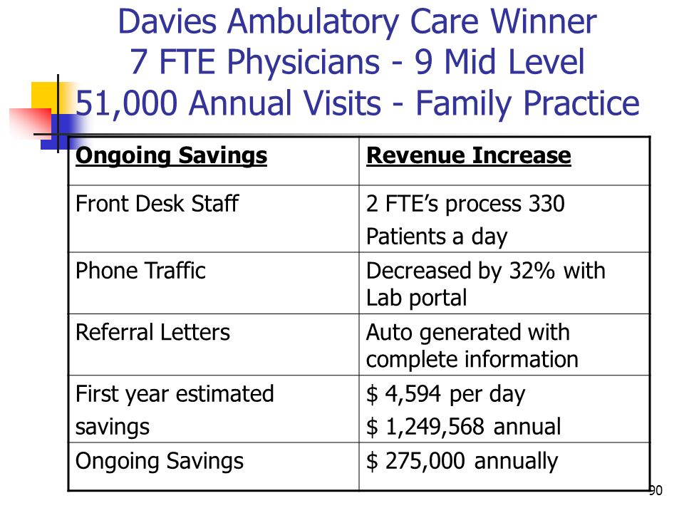 Davies Ambulatory Care Winner 7 FTE Physicians - 9 Mid Level 51,000 Annual Visits - Family Practice