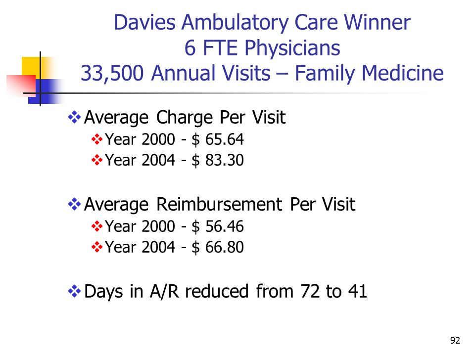 Davies Ambulatory Care Winner 6 FTE Physicians 33,500 Annual Visits – Family Medicine