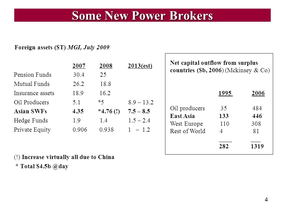 Some New Power Brokers Foreign assets ($T) MGI, July 2009