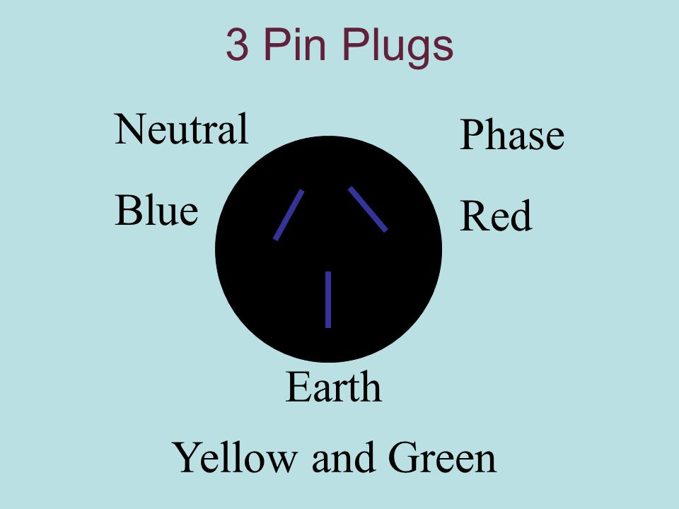 3 Pin Plugs Neutral Blue Phase Red Earth Yellow and Green