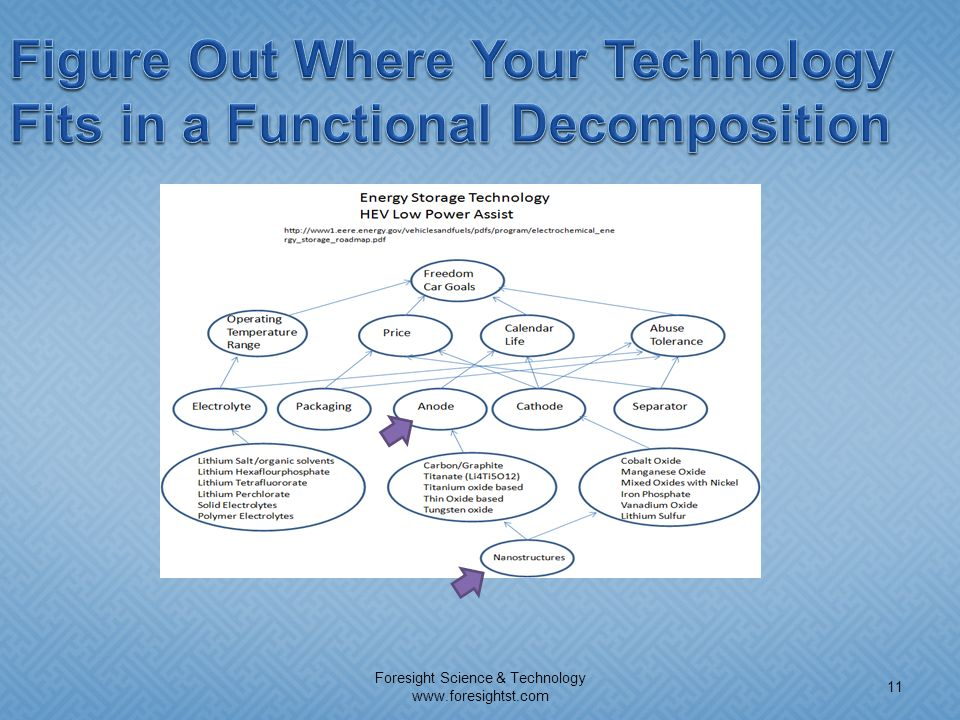 Figure Out Where Your Technology Fits in a Functional Decomposition