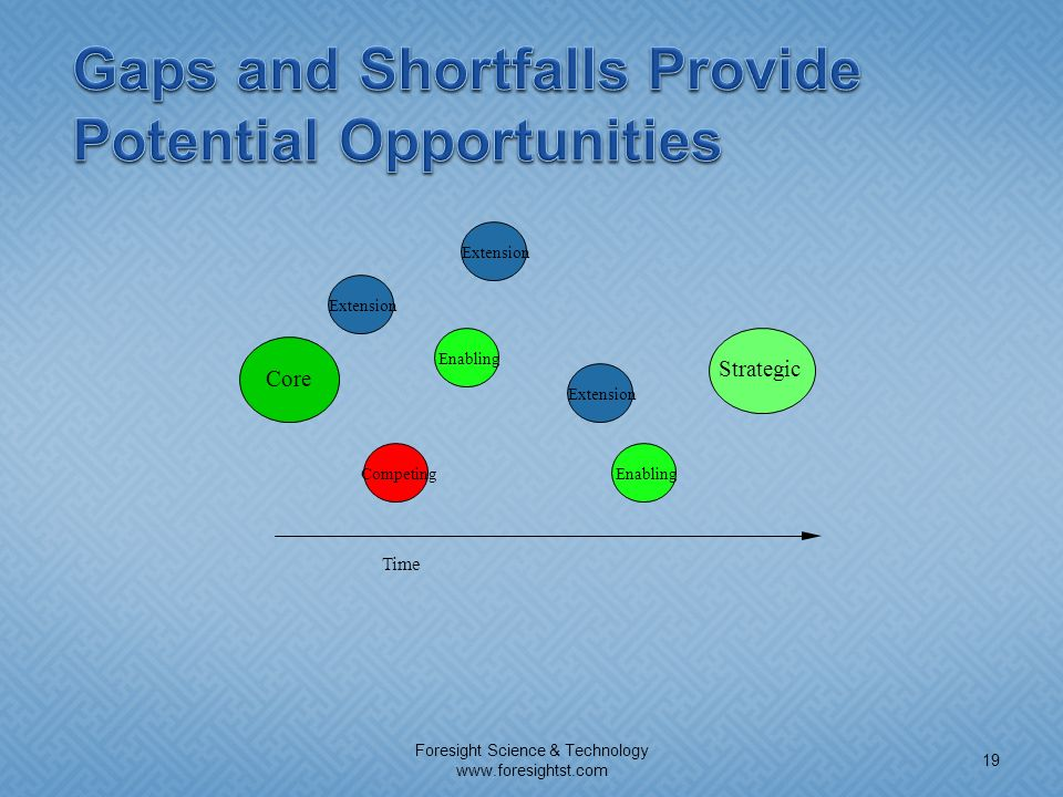 Gaps and Shortfalls Provide Potential Opportunities