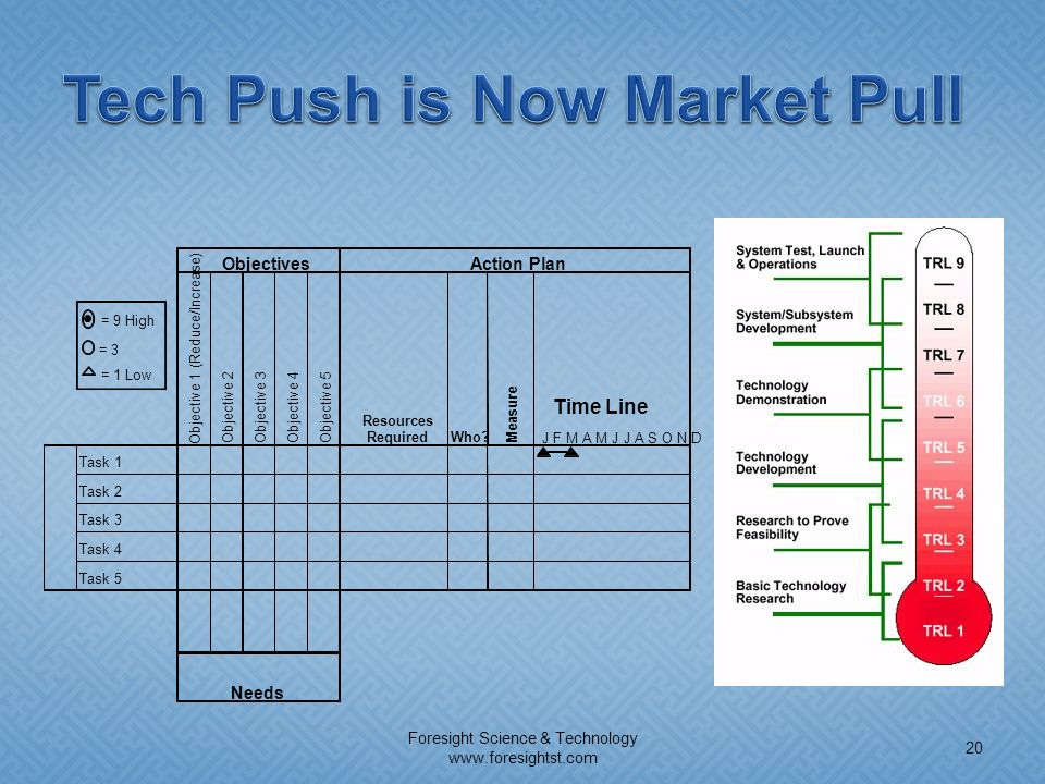 Tech Push is Now Market Pull