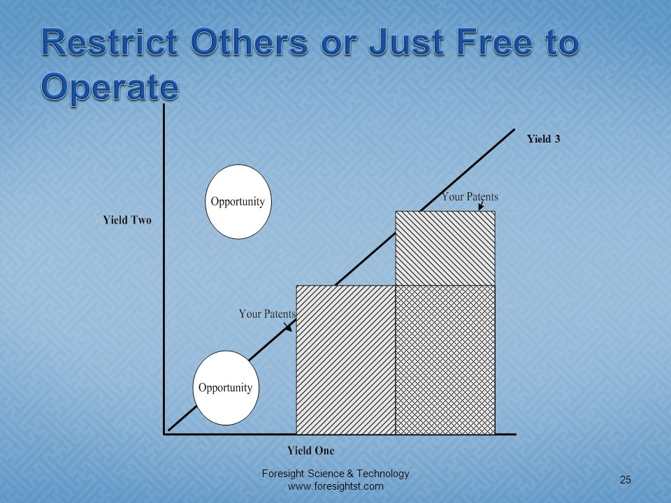 Restrict Others or Just Free to Operate