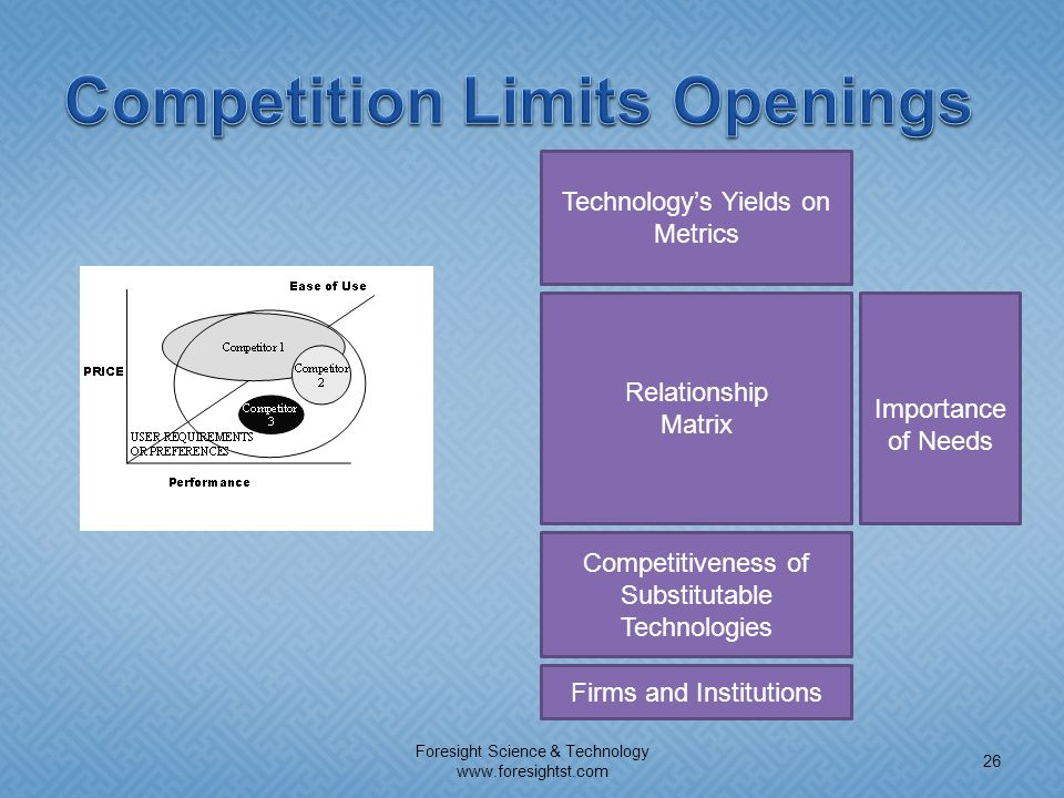 Competition Limits Openings