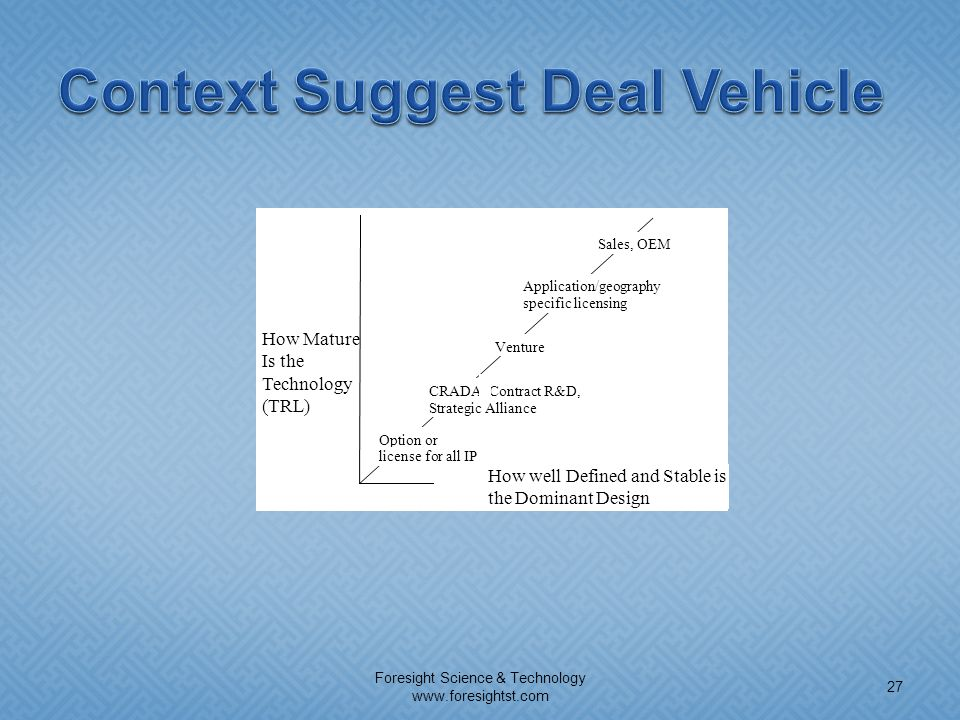 Context Suggest Deal Vehicle